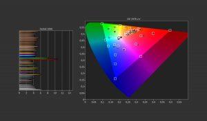 Average delta over DCI-P3 space